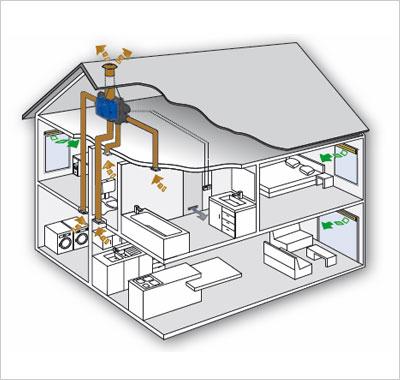 Systeme De Ventilation Maison Systmes Mcaniques Avant DAmliorer